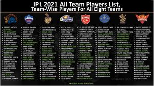 IPL 2021 All Team Players List, team-wise players for all eight teams