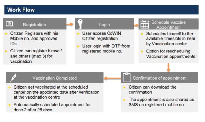 CoWin Registration Workflow