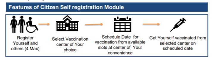 Features of Citizen Self registration Module